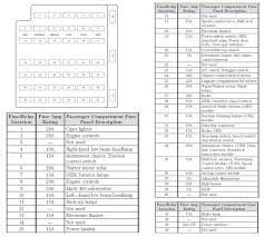 1992 mustang fuse box diagram wiring diagram 1998 ford mustang wiring diagram at 99 Ford Mustang Wiring Diagram