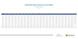 Used Vehicle Value Index