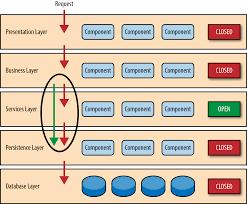 Presentation Layer Design 1 Layered Architecture Software Architecture Patterns Book