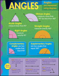 Learning Chart Angles Learning Chart