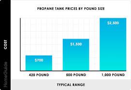 Propane Tank Weight Chart 2019 Propane Tanks Costs 100 250 500 Gallon Tank Prices