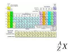 Nuclear Radiation The Chart Of Nuclides