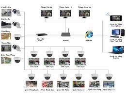 Giải pháp camera giám sát dành cho cửa hàng siêu thị Lắp Đặt Camera Quận 10