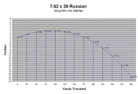 Bullet Trajectory Chart How To Understand Ak47 Bullet Trajectory Quora