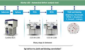 Led Bulb Manufacturing Process Flow Chart 21 Unexpected Led Process Flow