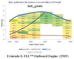 Evinrude Fuel Consumption Chart 2 Stroke Thread With Occasional F1 Relevance Page 80