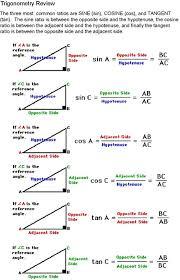 best trigonometry ideas trig identities sheet trigonometry review