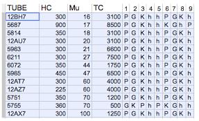 12ax7 Tube Comparison Chart Autologo Alternate Tubing