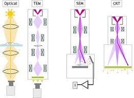 Tem Microscope Nanotechnology Electron Microscopy Wikibooks Open Books For An
