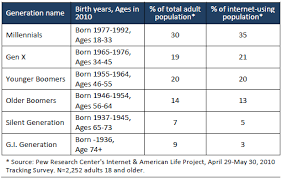 Age Generation Chart Generations 2010 Pew Research Center