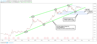 Cgc Stock Price Analysis Chart Annotation For Traders Para