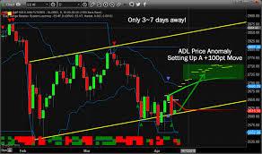 Tna Stock Tna Stock Price And Chart Tsxv Tna