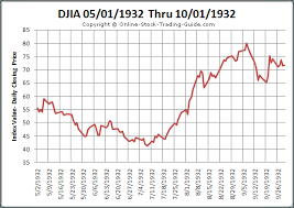 Djia After Hours Chart Etf Options Trading System Online Trade Journals Marketing