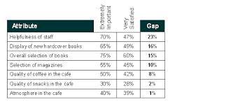 Gap Analysis Definition, Process, And Worksheet