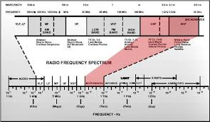 Frequency Spectrum Chart Radio Spectrum Chart Yahoo Search Results Yahoo Image