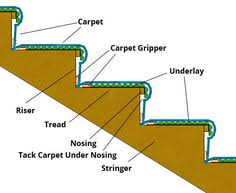 Laying carpets, especially on the stairs, can be a tricky job for even  experienced fitters so find out how to carpet stairs easily using our handy  DIY guide