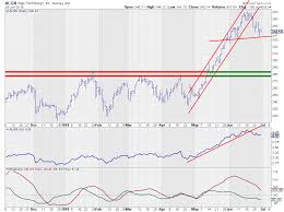 Wide Rotation For Algn On Rrg Dont Ignore This Chart