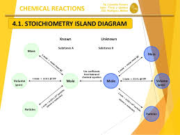 What Are 3 Conversion Factors Used In Stoichiometry Socratic