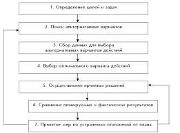 Курсовая Управленческие решения методы Рис 1 Процесс принятия решения3