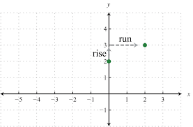 starting from the y intercept mark off the slope and identify a second point in this case mark a point after a rise of 1 unit and a run of 2 units