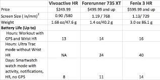 Garmin Vivosmart Hr Sizes Chart Garmin Fenix Comparison Chart Bedowntowndaytona Com