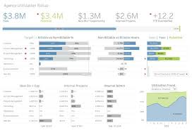 Essential Design Principles For Tableau The Dos And Donts Of Dashboards Tableau Software