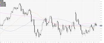Wti Chart Oil Technical Analysis Wti Trading At Weekly Lows