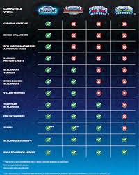 Skylanders Imaginators Chart Title