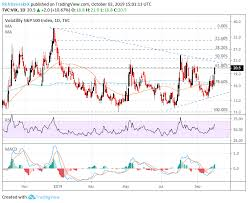 Vix Surges Above 20 On Recession Fears Gold Jumps Stocks Drop