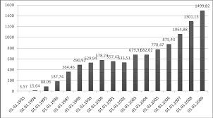 Реферат Государственный долг РФ com Банк рефератов  Государственный долг РФ