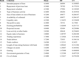 Gcb Personal Loan Chart Ranking Of Criteria Used In Assessing Sme Borrowers