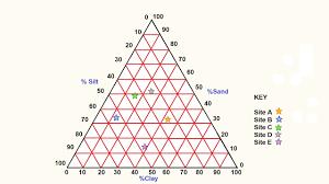 How To Make A Triangular Graph