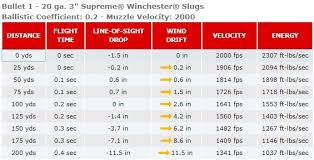 Sabot Slug Ballistics Chart The Myth Of Expanding Bullets And The Demise Of 12 Gauge Slug