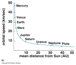 Chart Of Planets Distance From The Sun Does The Revolution Speed Of A Planet Around The Sun Depends