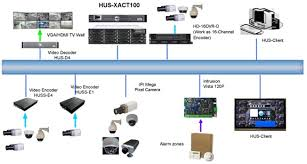 security camera cable amp wiring acirc home and furnitures reference security camera cable amp wiring