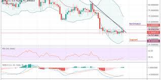 Monero Price Analysis Xmr Usd Reverses Sharply After