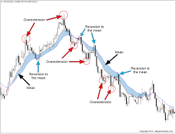 Mean Reversion A Guide To Market Timing Stock Trading