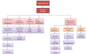 Doctor S Office Organizational Chart Organizational Chart The Shine Welfare