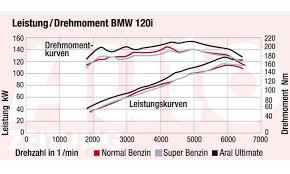 bmw bavaria wiring diagram bmw automotive wiring diagrams benzin diagramm bmw bmw bavaria wiring diagram benzin diagramm bmw