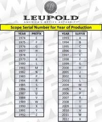 Leupold Rings Bases Chart Leupold Base Chart