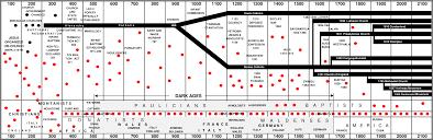 Baptist Timeline Chart Trail Of Blood Chart