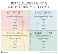 Ab Positive Blood Type Diet Chart Pin By Kassy On Healthy Foods Blood Type Diet Eating For