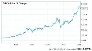 Brkb Stock Quote