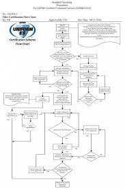 62 Punctual Auto Insurance Claims Process Flow Diagram