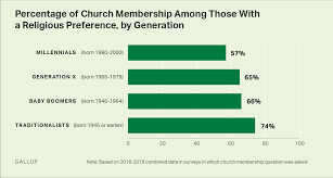 U S Church Membership Down Sharply In Past Two Decades
