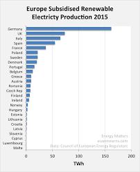 Subsidy Chart 2017 The High Cost Of Renewable Subsidies Seeking Alpha