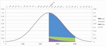 Excel Bell Curve Chart How To Chart Bell Curve In Excel Find Area Under Curve Excel