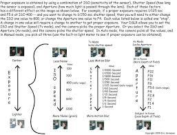 Exposure Iso Shutter Speed Aperture Chart Nice Shot