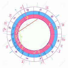 Free Synastry Chart With Houses Synastry Natal Astrological Chart Illustration