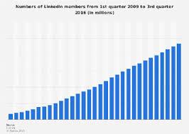 Chart Industries Linkedin Number Of Linkedin Users Statista